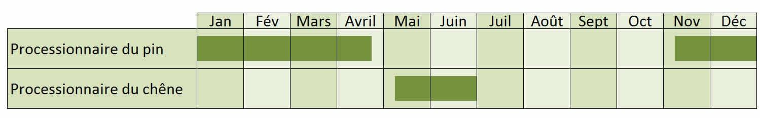 dates de lutte mécanique