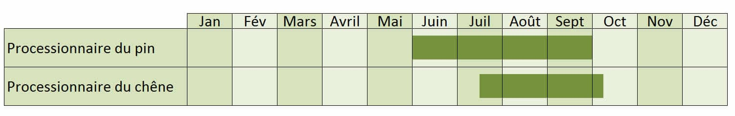dates de piégeage